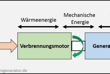 Stromerzeuger Aufbau, Generator, Stromgenerator